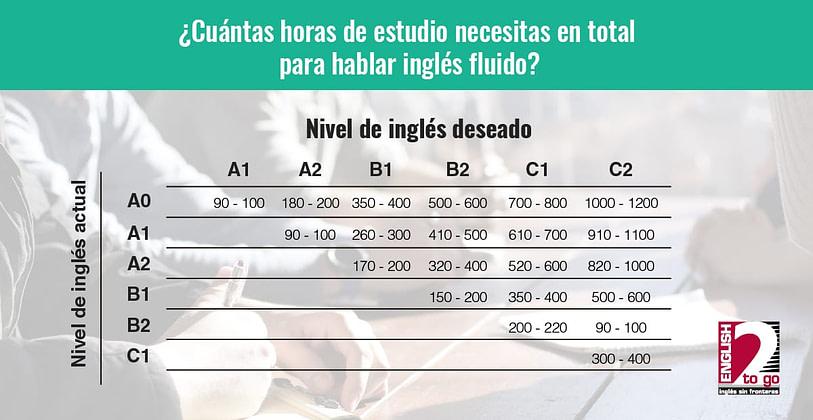 En Esta Imagen Se Muestra Una Tabla Que Indica Cuánto Tiempo Necesitas Para Aprender Inglés Fluido. En El Texto Del Artículo Se Explica Su Contenido.